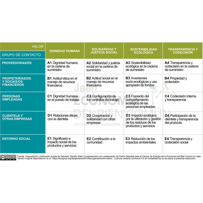 Balance del bien común para empresas, ONG y Municipios